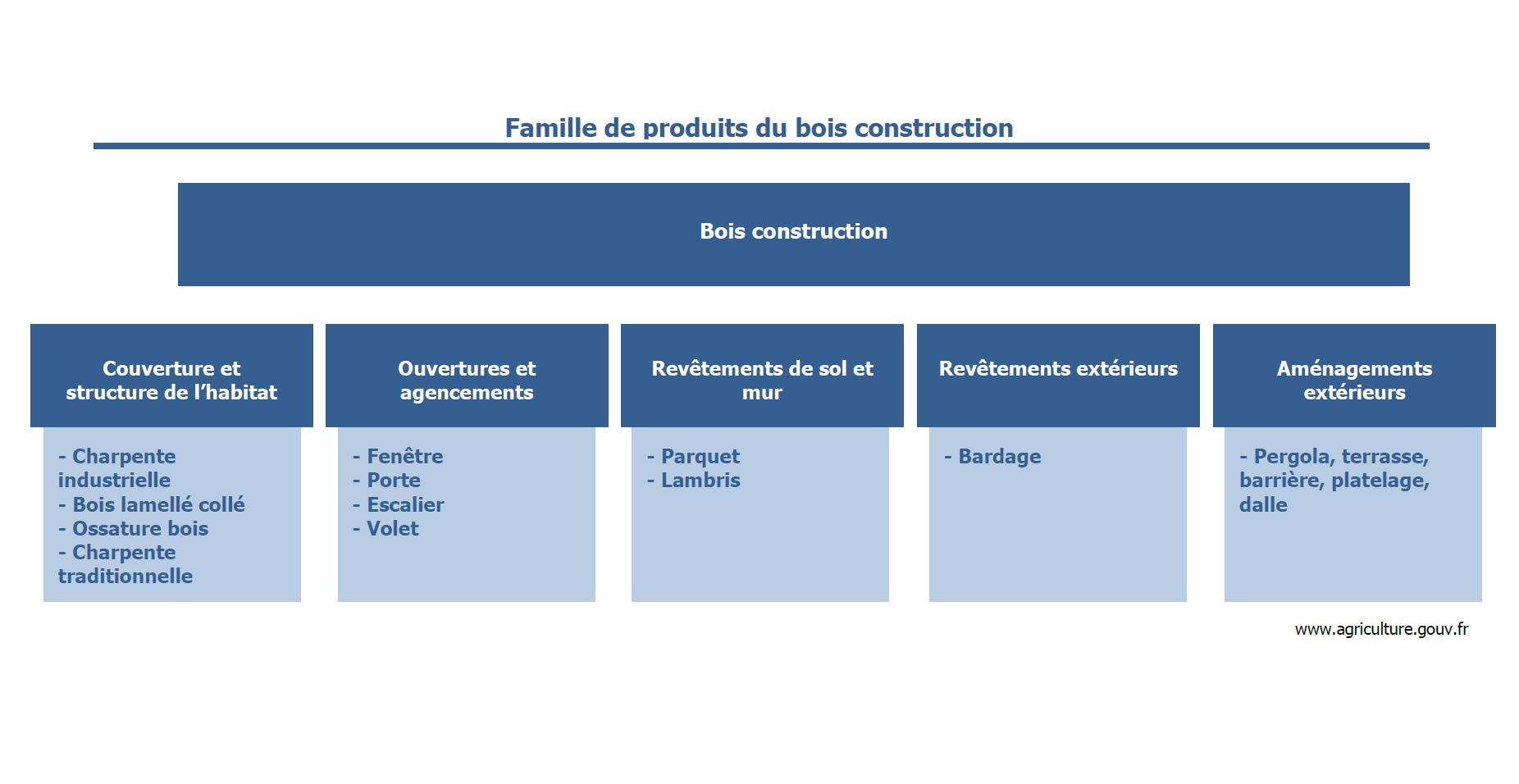 graph_famille_bois_construction