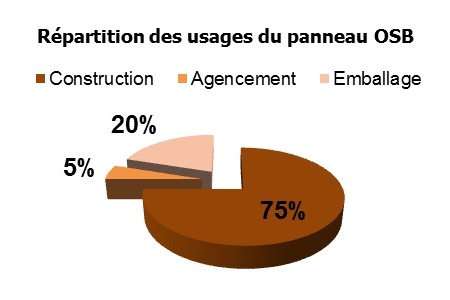 REPARTITION-USAGES-PANNEAU-OSB-SARPAP & CECIL INDUSTRIES