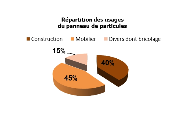 REPARTITION-USAGES-PANNEAU-PARTICULES-SARPAP & CECIL INDUSTRIES